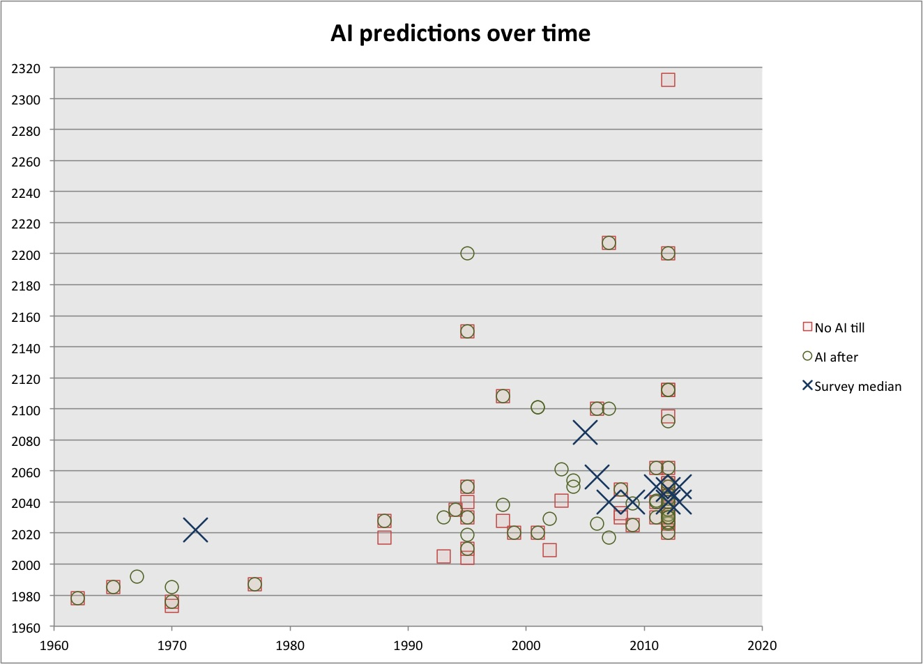 AI predictions from AIImpacts.org (large).jpg